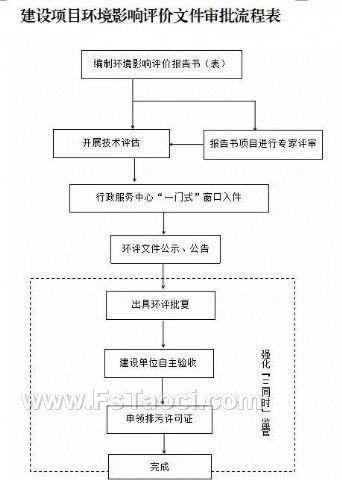 禅城环保:陶瓷行业环保审批有哪些改革?在禅城如何申报?