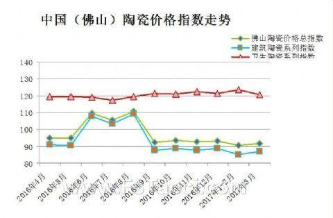 市场缺乏利好因素提振  一季度陶瓷指数再创新低