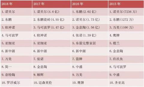2018天猫双11 瓷砖行业的表现,观点,观察