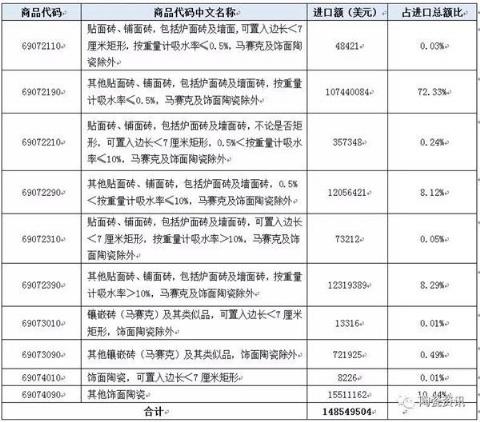 2018年瓷砖进口1.49亿美元 同比增长17.74%