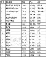 2012年9月佛山陶瓷价格指数