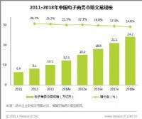 2014我国电商交易规模12.3万亿 增21%