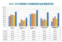 2015年网易315调查:四成瓷砖企业超90分