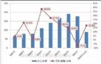 对华贸易救济案件频发,陶瓷行业承保出险率升至2007年以来最高点
