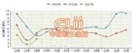 2017年一季度我国陶瓷砖出口额同比下降近四成