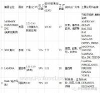 【行业数据】世界瓷砖十大品牌