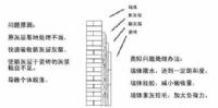 瓷砖空鼓怎么办?如何降低空鼓概率?