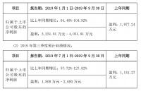 瓷砖业务拓展明显,悦心健康前三季度净利同比大幅预增