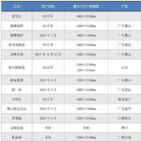 大板生产线开始激增,江西高安两个月内投建4条大板生产线
