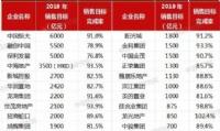 """前10月""""千亿""""房企增至25家 """"碧万恒""""销售额齐超5000亿"""