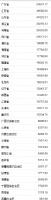 31省份上半年gdp正式出炉 广东首超5万亿列第一