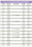 反倾销调查中国陶瓷砖出口四面楚歌
