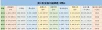 澳大利亚进口瓷砖中国占比69.8%,零关税是机遇 高端化是挑战