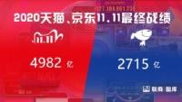 天猫4982亿,京东2715亿,一年一度的双11此刻尘埃落定