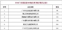 广东制造500强,陶瓷卫浴行业共有14家入选2020年广东制造500强榜单