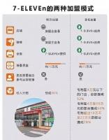 连锁零售|7-11如何成为全球最赚钱的连锁便利店?