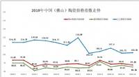 数据:2019年全年中国(佛山)陶瓷价格指数走势分析