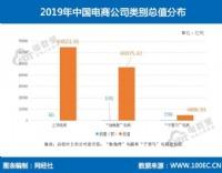 《2019年度中国电商百强数据报告》发布