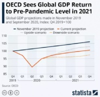 经济合作组织OECD预测2021年第三季度全球经济将恢复疫前水平,不确定性仍然很高