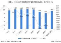 2021 年中国陶瓷砖行业发展现状与产销情况分析 下游政策促使陶瓷砖发展逐步回暖